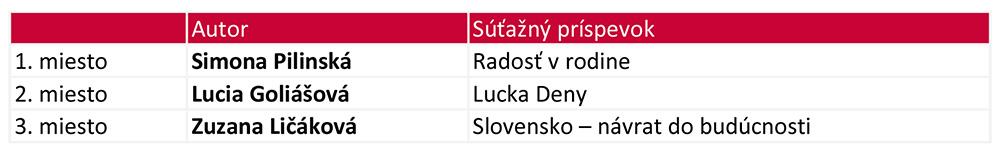 Výsledky SLOVO 2018 1.kategória