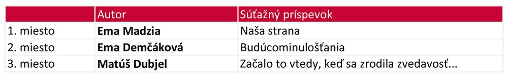 Výsledky SLOVO 2018 3.kategória
