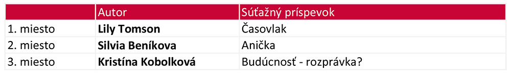 Výsledky SLOVO 2018 5.kategória