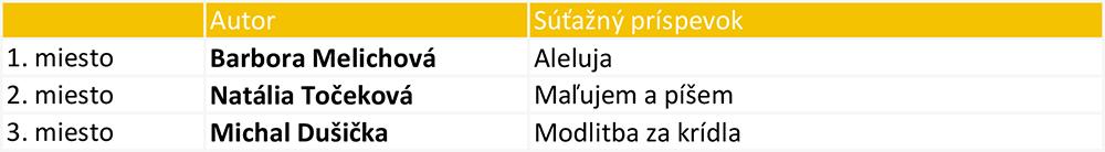 Výsledky SLOVO 2019 2.kategória