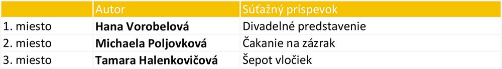 Výsledky SLOVO 2019 3.kategória