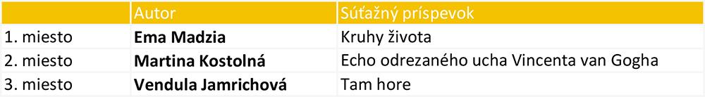 Výsledky SLOVO 2019 5.kategória
